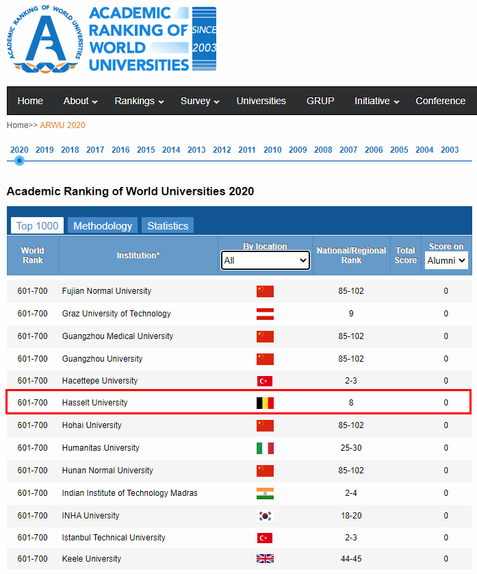 Haselt University Ranking
